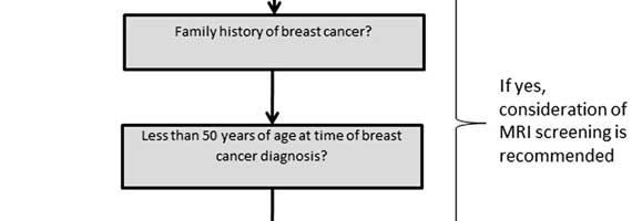 Home Page: Clinical Breast Cancer